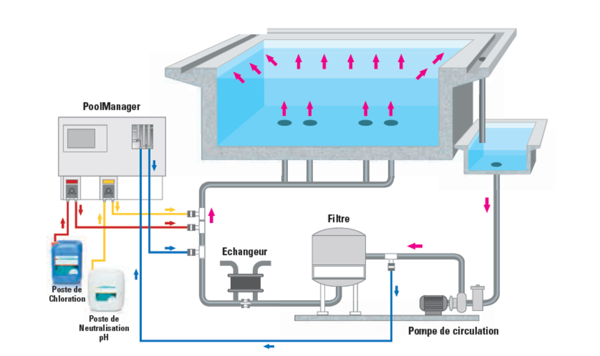 Poolmanager pro public pool - Temps de filtration piscine ...